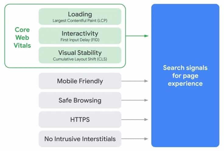 Google Update Mai - Core Web Vitals